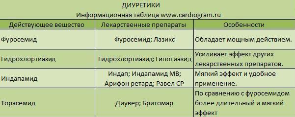 гипотензивные препараты по группам