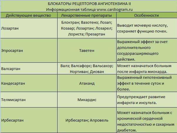 лекарства при гипертонии новые
